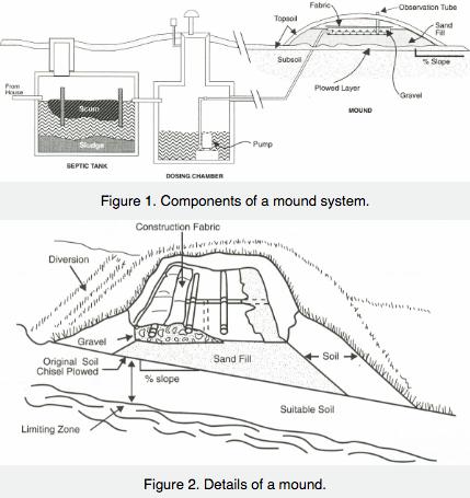 Septic Tank Mound System Setll